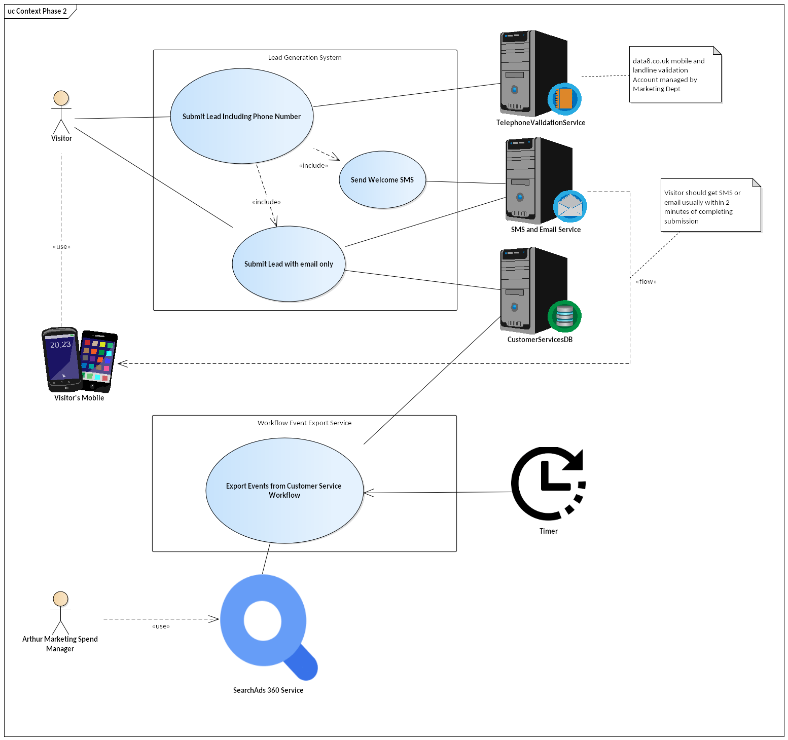 Use Case diagram with several use cases, 2 user actors and 5 machine actors.